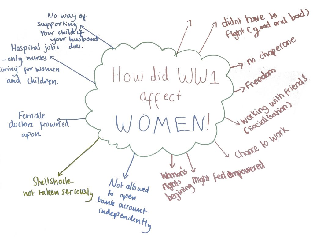 Mind map exploring women's mental health in WW1