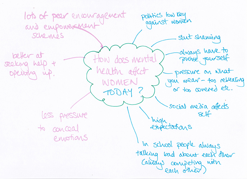 Mind map exploring women's mental health today